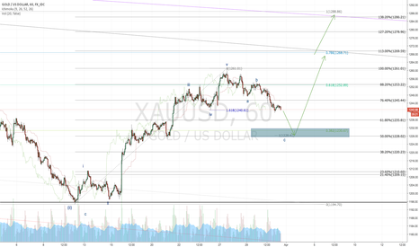 XAUUSD: Gold 31, Mar 2017: Change of wave count - Short then long (again