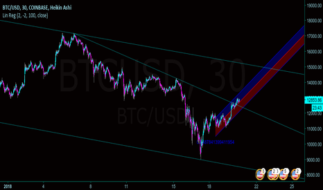BTCUSD: BTC Linear Regression