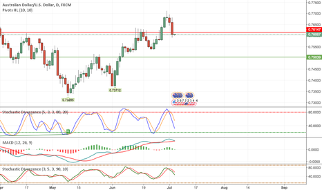 AUDUSD: Short AUDUSD Short Term Based on Daily + Weekly Charts 100pips