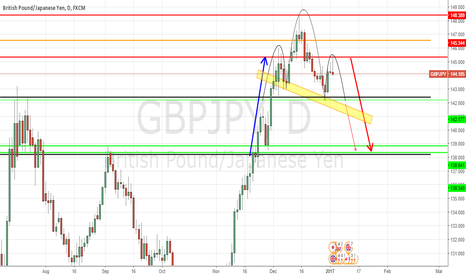 GBPJPY: GBP/JPY DAILY OUTLOOK, H/S FORMATION UNDERWAY ?
