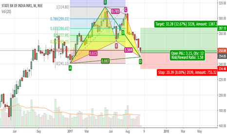 SBIN: SBI GARTlEY LONG