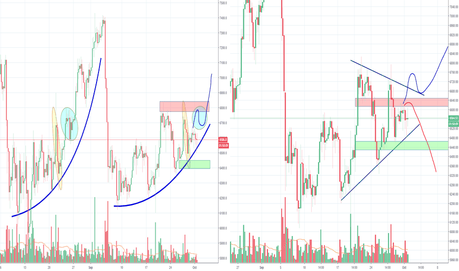 BTCUSD: Bitcoin inside a triangle, decision coming days? Part 2