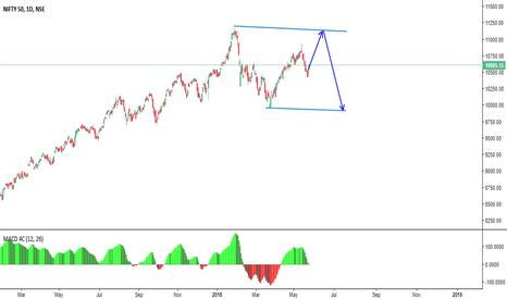 NIFTY: Next Possible Move -Revised