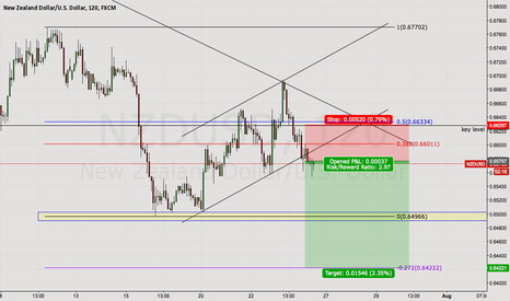NZDUSD: KIWI SHORT SET UP