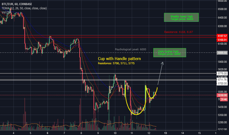 BTCEUR: BTC 1H Cup and Handle pattern