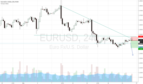 EURUSD: 4H pinbar rejection of trend line and resistance line.
