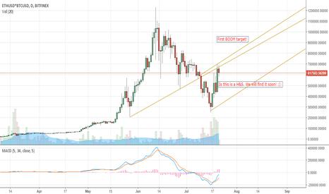 ETHUSD*BTCUSD: Bitcoin & Ethereum Coupled targets