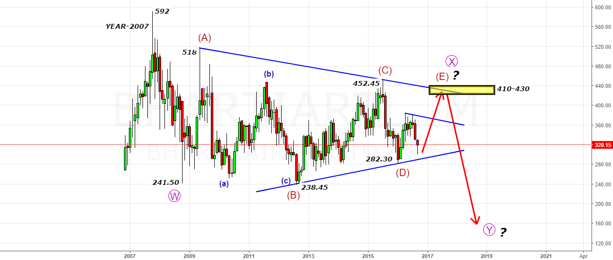 BhartiAirtel - Let Market Prove Me Wrong