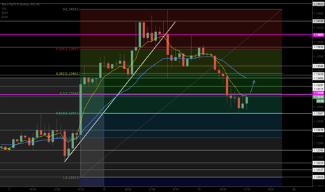 EURUSD: Fib Retracement complete