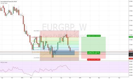 EURGBP: $EURGBP LONG SETUP