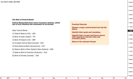 EURUSD: Practical Exercise - Central Banks