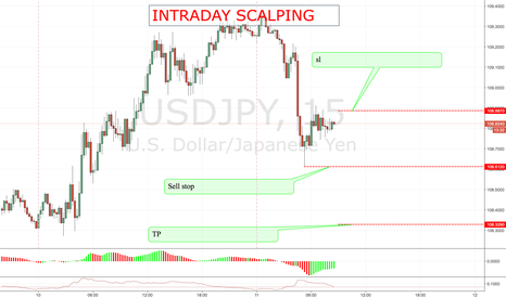 USDJPY: USDJPY SHORT ENTRY POSSIBLE (VALID FOR 4 HOURS)