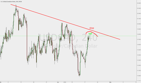 USDCAD: USDCAD shows some resistance