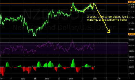 NZDUSD: time to go down after 3 tops touched