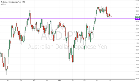 AUDJPY: AUDJPY - Hammer at Support