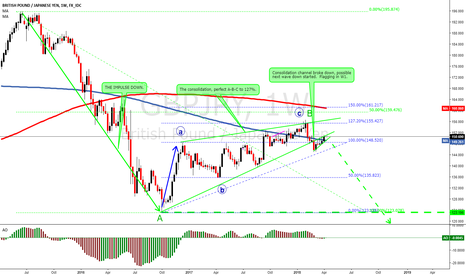 GBPJPY: GBPJPY The HUGE move down possibly started.  4000 pips goal.