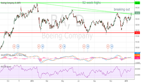 BA: $BA boeing breaking out chart