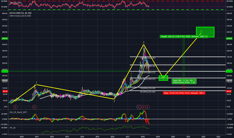 DELTACORP Stock Price and Chart — NSE:DELTACORP — TradingView