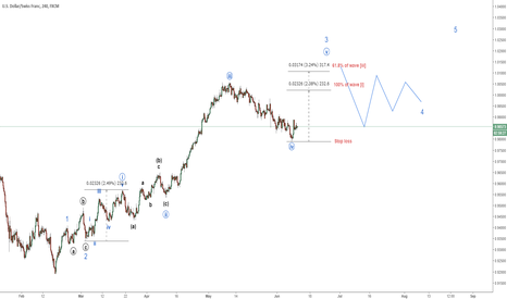 USDCHF: Swissy is going up