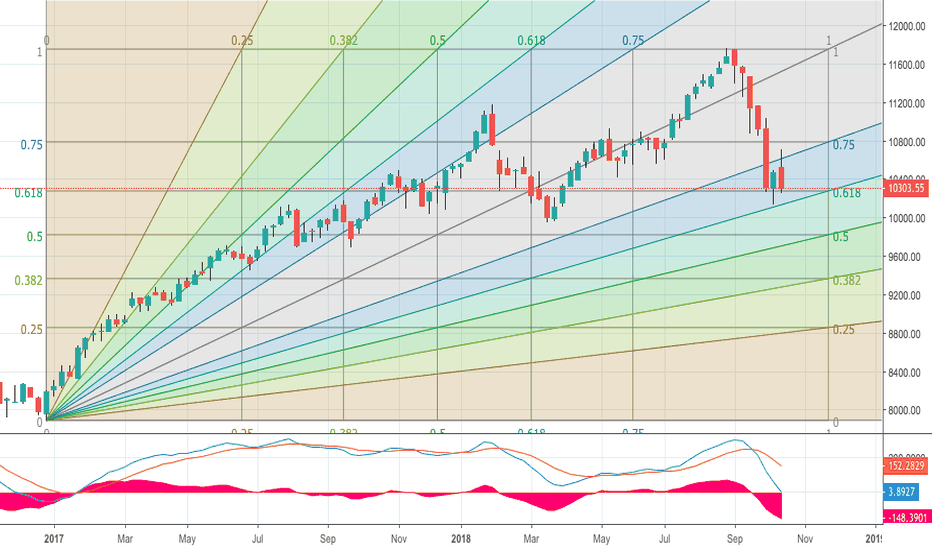 NIFTY: Nifty levels to watch from FIB perspective.