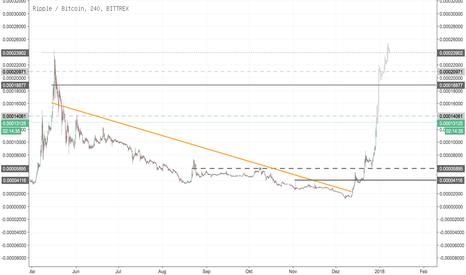 XRPBTC: Ripple/BTC