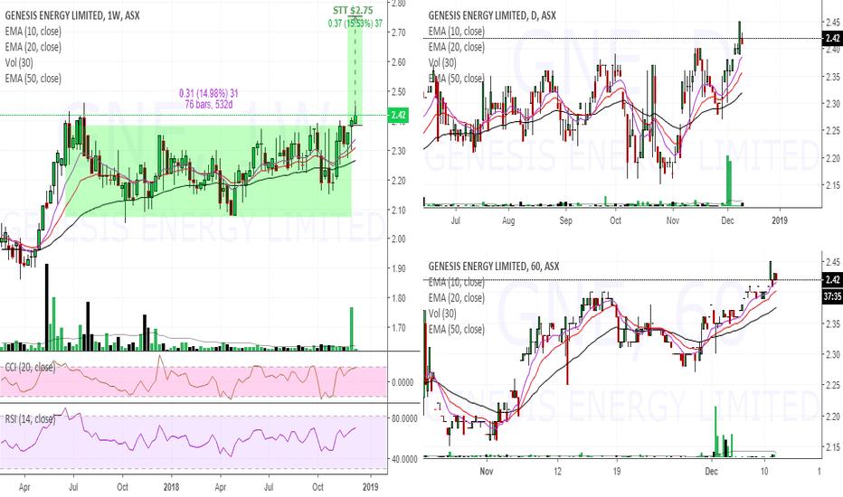 GNE: $GNE $2.42 in breakout
