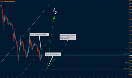 BTCUSD: January sale before the rally begins!