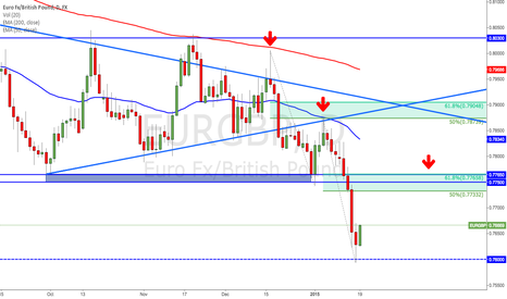 EURGBP: EURGBP may retrace before going lower. Where to? Here is my view