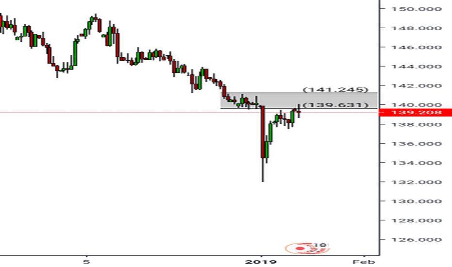 GBPJPY: Gbp/jpy short, Daily Chart
