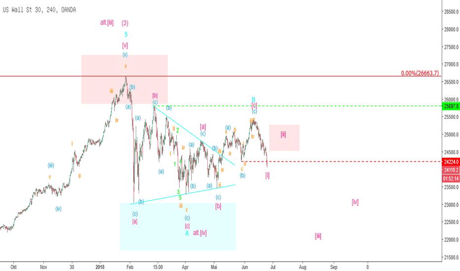 US30USD: Mr. Dow – Jetzt knallt's!