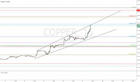 COPPER: Short Copper Again