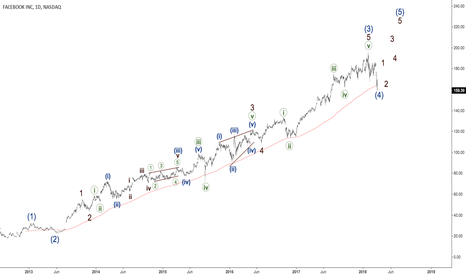 FB: Facebook going to form the fifth wave