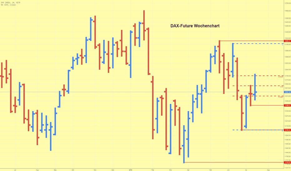 DAX: DAX-Future erreicht 61,8 % Fibonacci Korrektur