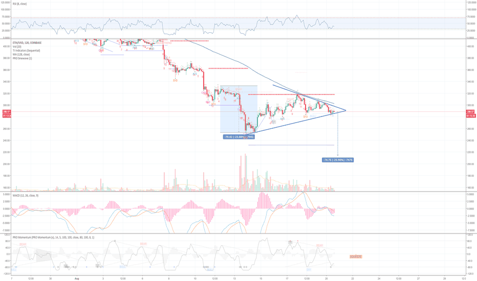 ETHUSD: Symmetric triangle squeeze with continuation to the downside ETH