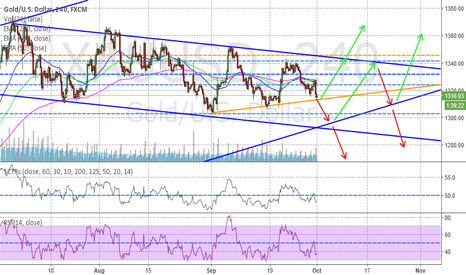 XAUUSD: Gold pattern at short term
