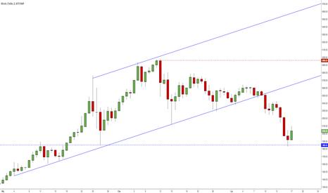 BTCUSD: Bitcoin kończy spadki, Ethereum niekoniecznie