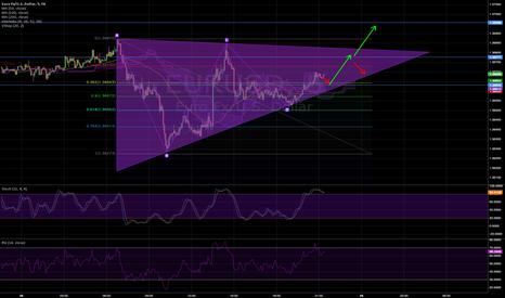 EURUSD: Short term triangle pattern