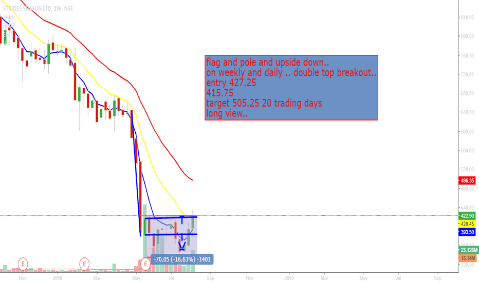 STAR: check inverted pole pattern breakou&weekly double toppattern