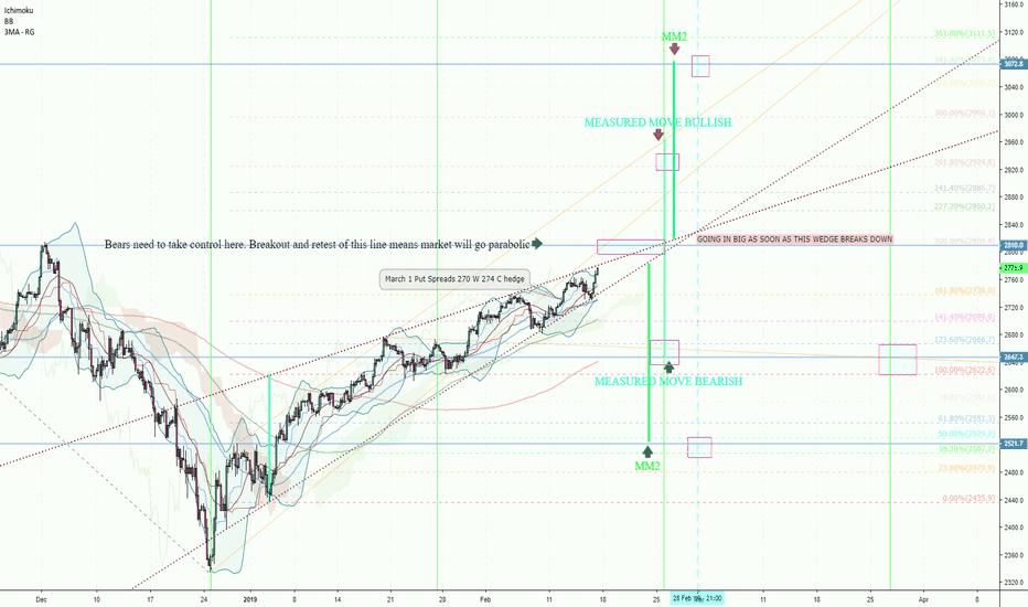 SPX500: ES SPY SPX SPX500 : Chart 4HT A