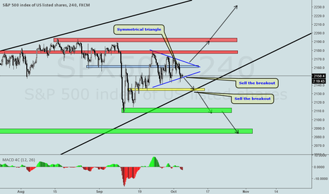 SPX500: S&P500 SYMMETRICAL TRIANGLE ON H4