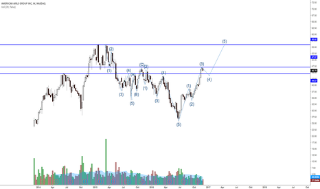 AAL: AAL wave count