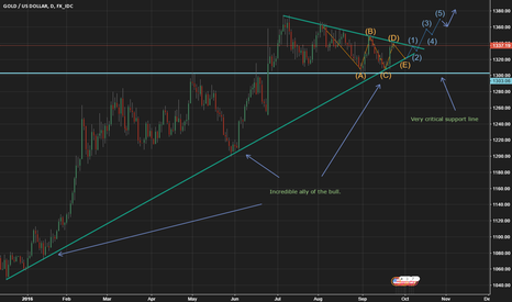 XAUUSD: Gold price analysis: End of correction near!