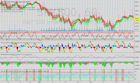 """SPX500: Follow up to my first idea - """"Long term short, short term long"""""""