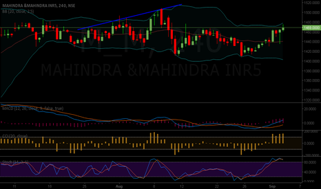 M_M: MM BUY 1469 TARGET1515 STOP AT 1433
