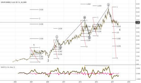 BIMBO/A: Scenario 2 Bullish Elliott Wave Cycle