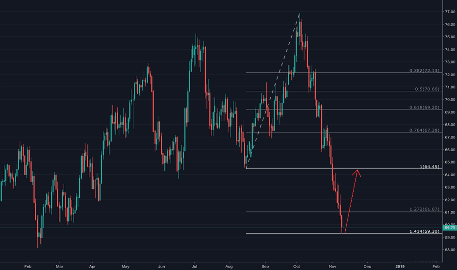 USOIL: Long the bounce off 1.414