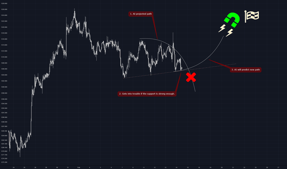 XAUUSD: random gold chart with comments