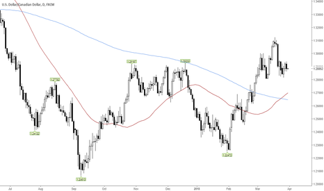 USDCAD: USDCAD golden cross vs Head and Shoulders
