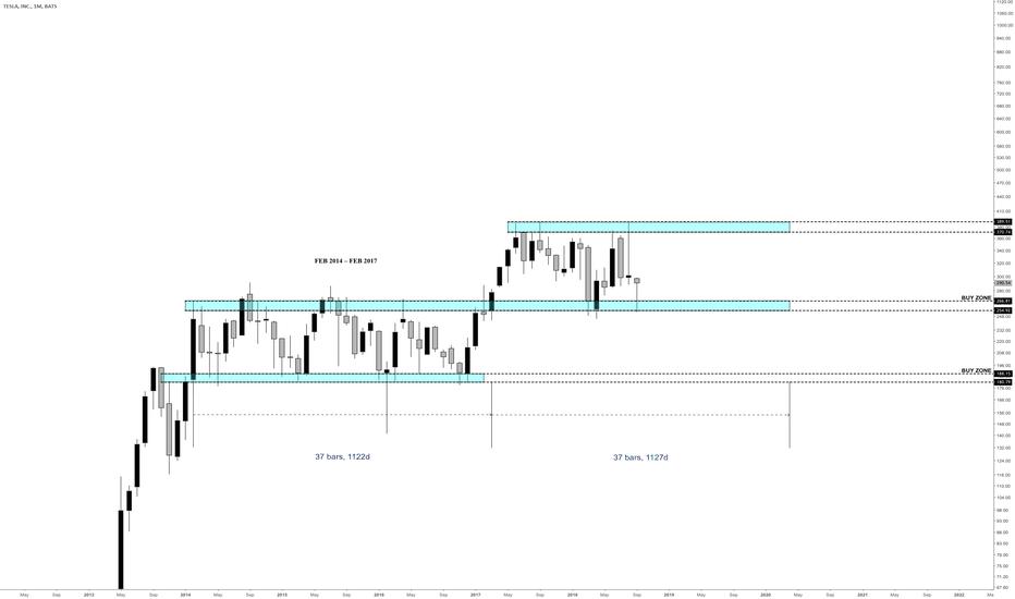 TSLA: My view on TSLA - still in a buy zone