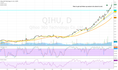 QIHU: Bearish on QIHU